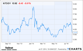 Why Nintendo Ntdoy Stock Is Falling Today Thestreet
