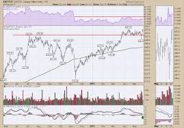 Canadian Utilities Close At New Highs Higher Prices For