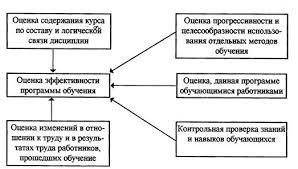 Реферат Организация системы обучения персонала  Оценка эффективности обучения сотрудников организации