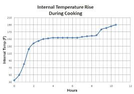Pork Ribs Temperature Chart The Secret To Successful Bbq Pork Butt And Brisket Is