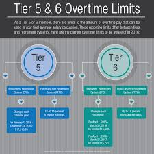 tier 6 archives new york retirement news tier 5 6 overtime limits