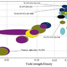 Material Property Chart Chart Plotting The Yield Strength Versus Specific Strength