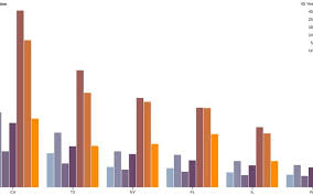 Grouped Bar Chart D3 Observable