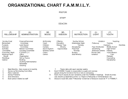 Organizational Chart F Baptist Convention Of New England