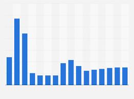 Scandium Oxide Price Chart Yttrium Oxide Price Globally 2010 2025 Statista