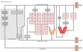 6502 architecture. programmeru0027s model of z80 architecture by appaloosa licensed under cc bysa 30 6502