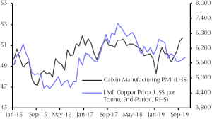 Cobalt Price Chart 5 Years Octobers Price Gains A False Dawn Capital Economics