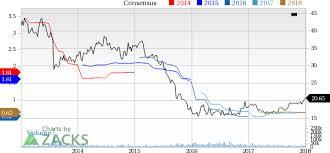 Potash Corp Pot Hits New 52 Week High Whats Driving It