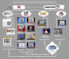 Nbc Organizational Chart The Medias Web Of Misinformation Media Matters For America