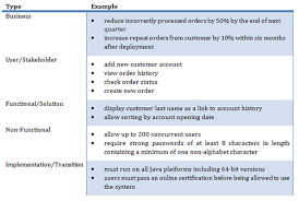 Business Requirement Example Business Analyst The Quest For Good Requirements