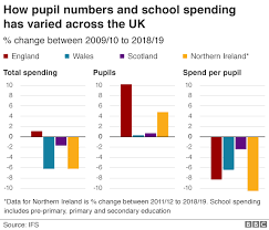 Seven Charts On The 73 000 Cost Of Educating A Child Bbc News