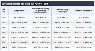 2014 And 2015 Income Tax Brackets