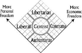 Libertarian History The Nolan Chart