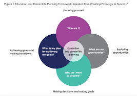 Career Success Definition Career And Life Planning In Schools Multiple Paths