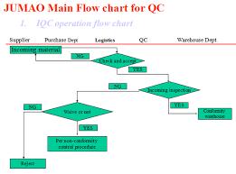 68 Veritable Iqc Process Flow Chart