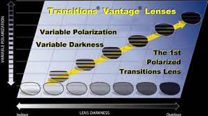 Transitions Lens Availability Chart New Transitions Polarized Lens