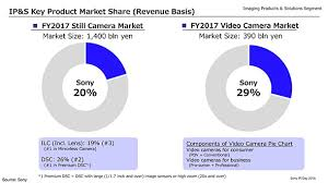 Music Pie Chart Slot Machine Sony Bumps Nikon From 2 Spot As Its Global Ilc Market Share