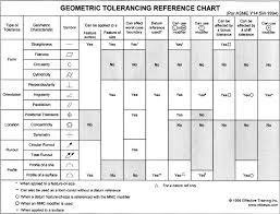 Gd T Symbols Chart Bestfxtradingplatform Com
