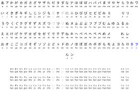 File Kana Romaji Chart Svg Wikimedia Commons