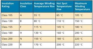 The Heat Is On A Guide To Specifying Insulation Materials