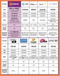 Ontario Cell Phone Plans Comparison Chart 9 Cell Phone