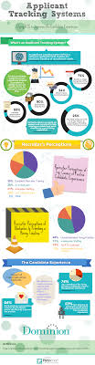 infographics dominion systems applicant tracking system to improve candidate experience ats