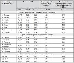 Индекс человеческого развития в России и других странах мира  Таблица 1 Тенденции в области индекса человеческого развития в 2000 2011 гг