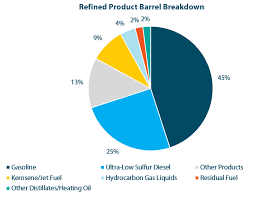 Whats In Your Crude Oil Barrel Breakdown Of Refined Products