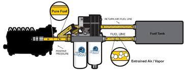 pureflow original air dog chevy diesel 1992 2000