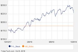 Gov Stock Chart Noteworthy Monday Option Activity Tyl Cxw Gov Nasdaq Com