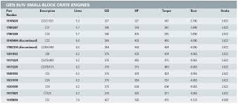 Chart Engine Ls Engine Chart Broadfields Blog