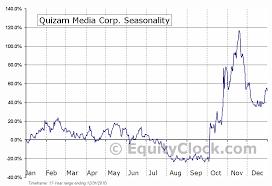 Ca Chart Quizam Media Corp Cse Qq Ca Seasonal Chart Equity Clock