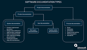 Chart Documentation Method Technical Documentation In Software Development Types And