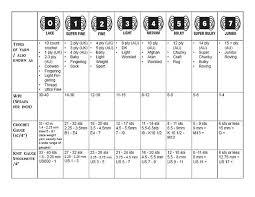 Knitting Stitches Per Inch Chart Yarn Weight Basics