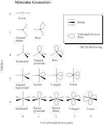 vsepr molecular geometries