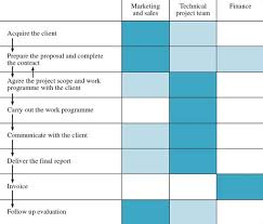 Operations Technology And Stakeholder Value 3 2 Business