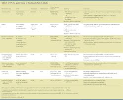 Muscle Relaxer Comparison Chart Pharmacologic Therapy For Acute Pain American Family Physician