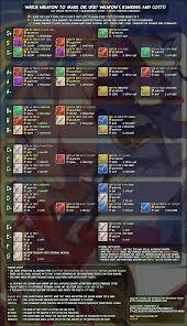 Mega Man 3 Damage Chart Weapons Power Ranking And Costs Chart Dragalialost