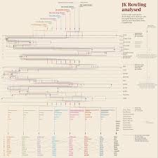 j k rowling s writing style analyzed infographic tree is it possible to patterns in j k rowling s way of writing do they change