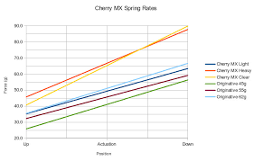 Cherry Switches Chart Cherry Mx Spring Measurements