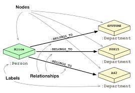 Relational Database Vs Graph Database Model Data Modeling