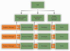 organizational structure essay buy an essay  matrix organizational structure matrix organizational structure