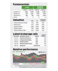 Aluminium Oxide Price Chart Stock Pick Of The Week Why Analysts Are Betting On Nalco