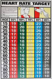 Aerobic Heart Rate Chart 64 Skillful Heart Rate For Cardio Exercise Chart