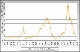 Gold Price More Than 50 Below Real Record High Of 32 Years