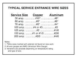60 Amp Sub Panel Wire Size Amp Panel Main Lug Wiring Diagram