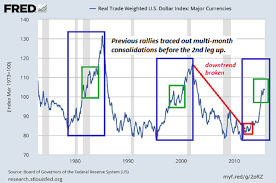 How Much Higher Can The U S Dollar Go Peak Prosperity