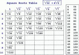 35 Experienced Cube Root Table 1 100
