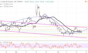 Wti Crude Oil Hovers Around 53 00 Ahead Of Api Stocks