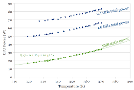 Intel Cpu Temperature Chart A Comparison Of Intels 32nm And 22nm Core I5 Cpus Power